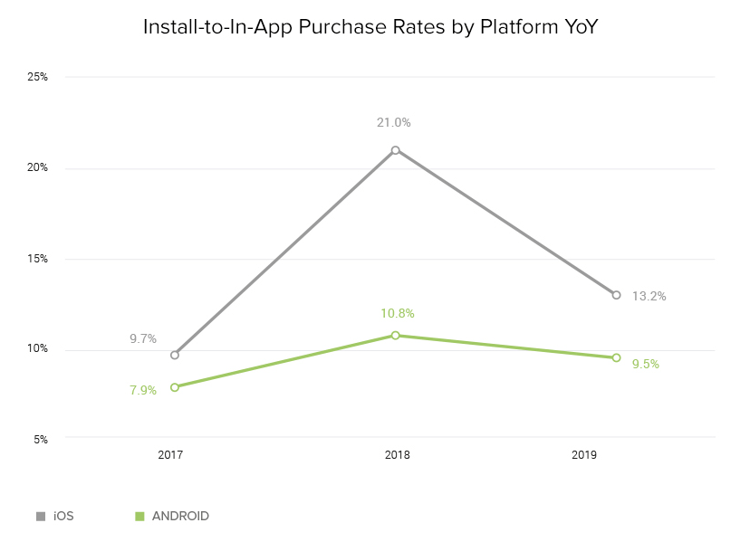 Install-to-IAP Rates